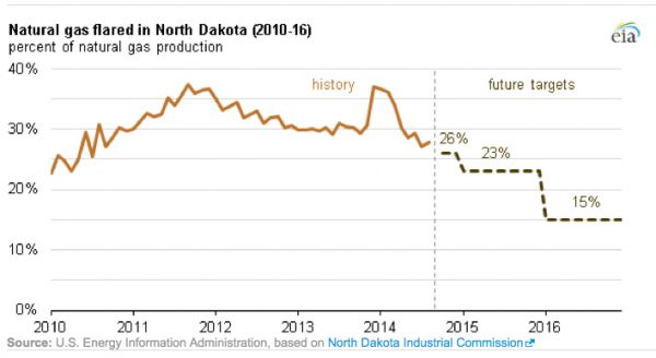 This EIA graphic shows natural gas flaring history and future targets.