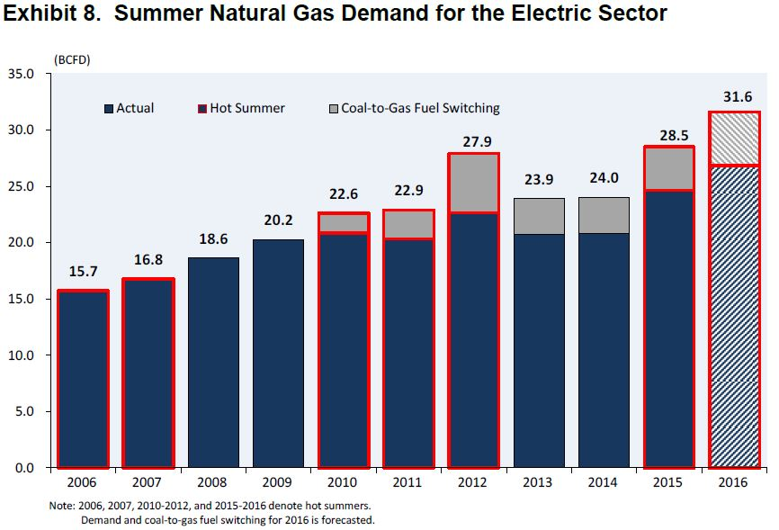 NGSA Electric Demand