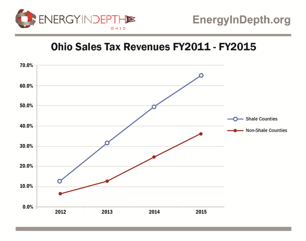 sales-tax-revenues-chart-2011-2015-js