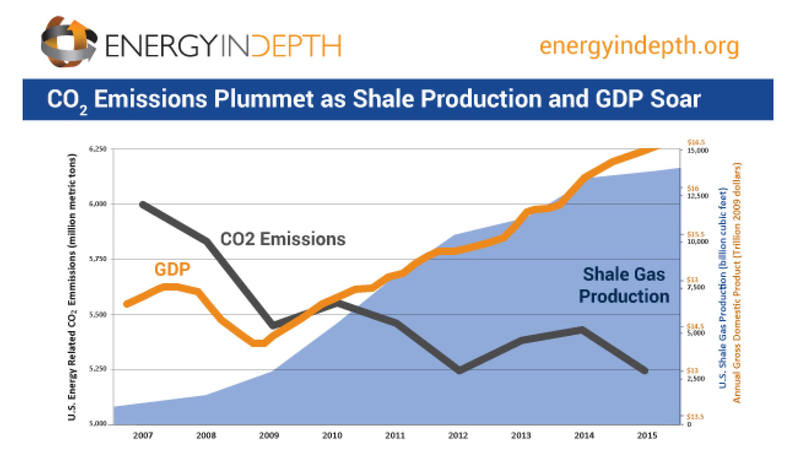 co2-gdp-shale-gas