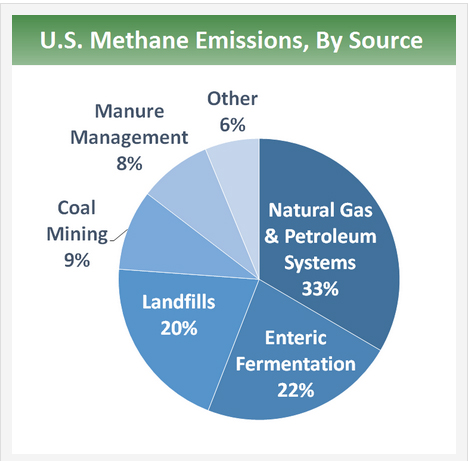 epa-methane-pie-chart