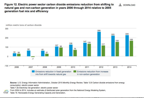 This EIA graphic shows how natural gas has outpaced renewables in terms of CO2 reductions.