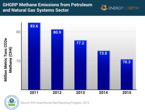 Data from EPA's Greenhouse Gas Reporting Program shows that methane emissions from large O&G facilities continue to plummet.