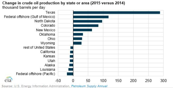 EIA Change in Crude Oil Production by State or Area (2015 versus 2014)