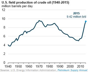 EIA U.S. Oil Field Production of Crude Oil