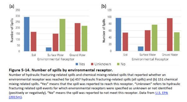 epa-spills-chart