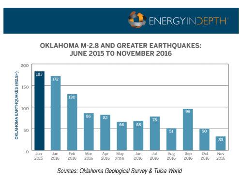 oklahoma-earthquakes-corrected2
