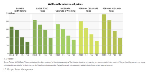 """This recent J.P. Morgan graphic from a Business Insider article shows how drastically wellhead """"breakeven"""" oil prices have fallen since 2013."""