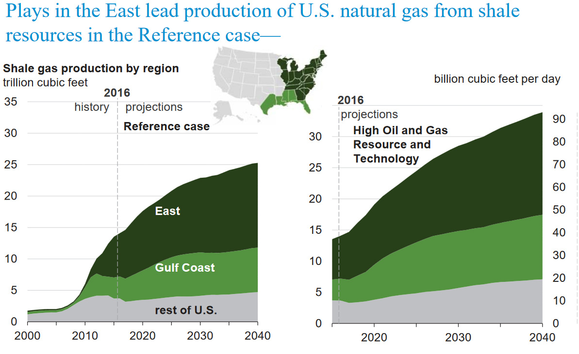 EIA: Marcellus & Utica Shales Continue to Drive U S  Natural Gas
