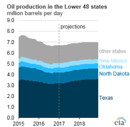 eia-oil-projection