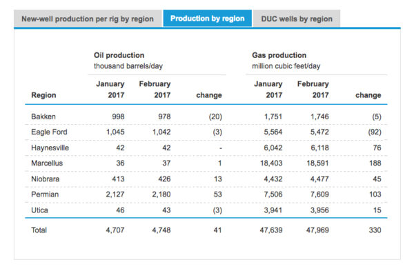 eia-shale-production-feb