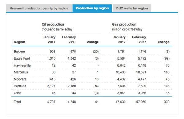 eia-shale-production-feb