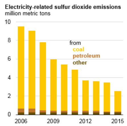 This EIA graphic shows the dramatic decrease in power plant SO2 emissions in recent years.