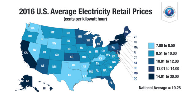 The Map S Accompanying Press Release Reports That National Average Electricity Price Per Kilowatt Hour Kwh Fell 13 Cents To 10 28 From 2017
