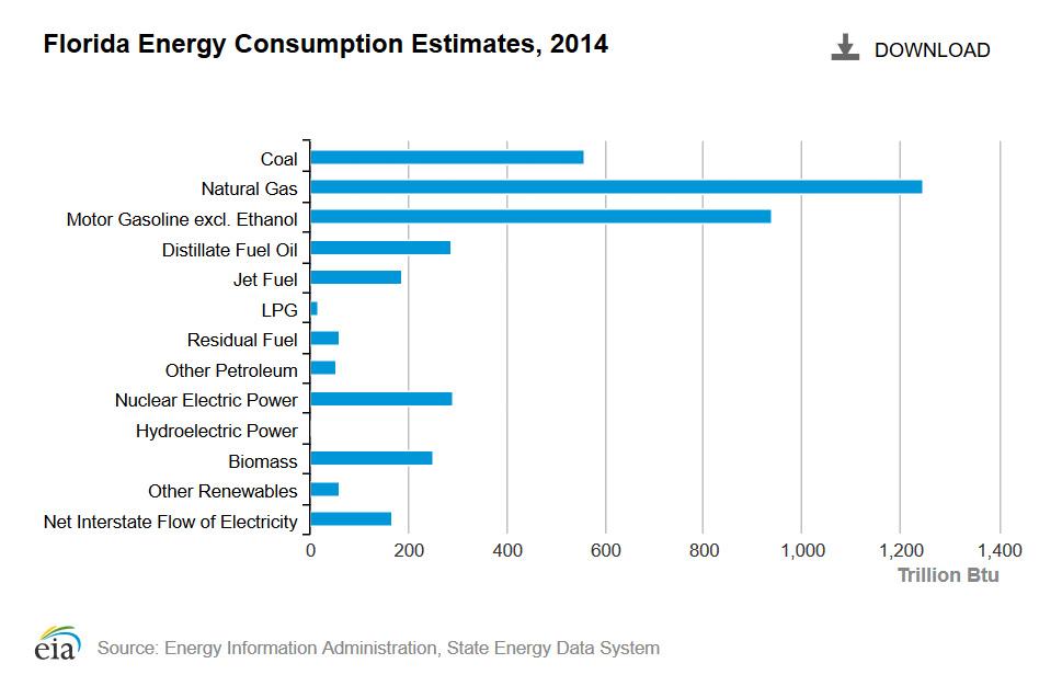 Natural Gas Use Texas Energy