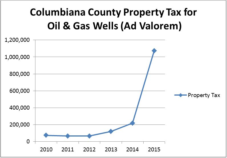 Columbiana Ohio Property Taxes