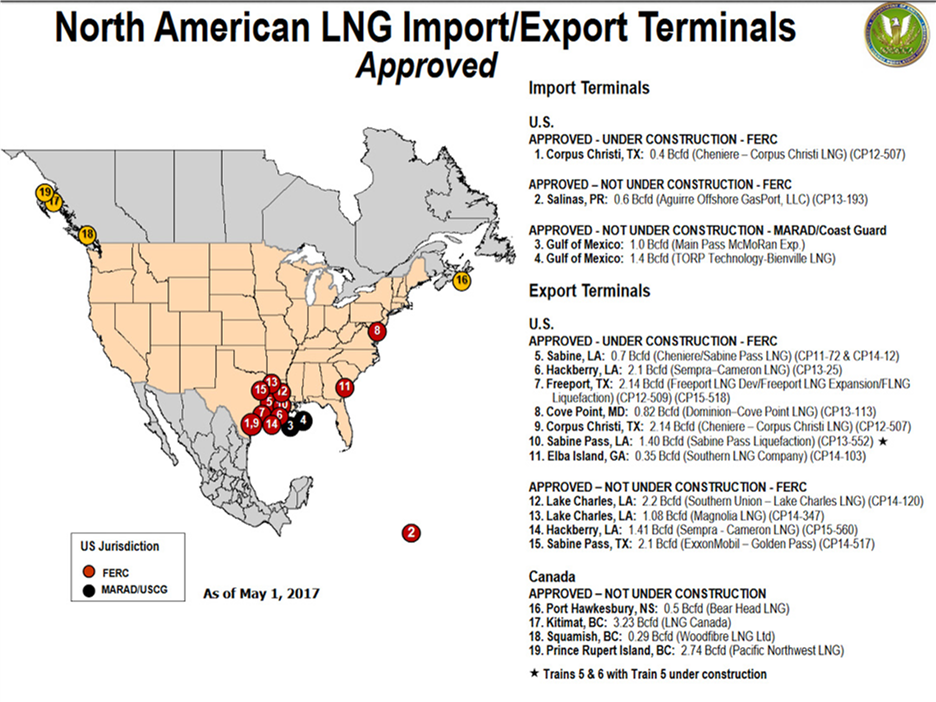 thus there is significant opportunity for the u s to export natural gas to markets all around the globe which can support domestic production