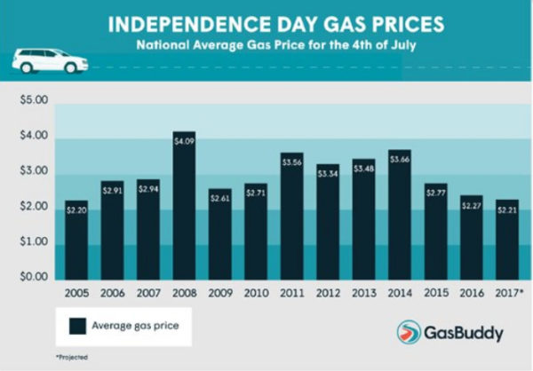 Independence Day Gasoline Prices Lowest Since 2005 ...