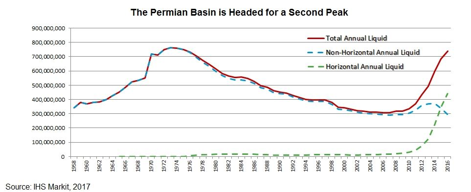 New IHS Markit Data Finds Permian Could Rival World's Largest Oil Field