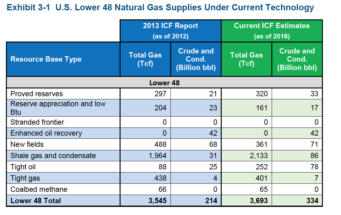Report: LNG Exports Could Boost Economy Even More Than Previously