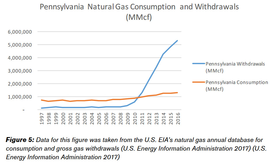 Study: Marcellus Shale Development Has Cut Pa  Natural Gas