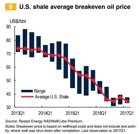 World-Bank-US-Shale-Breakeven.jpg