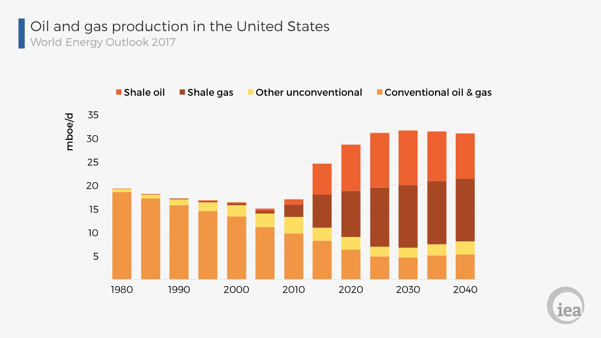 Www Iea Org Natural Gas Production
