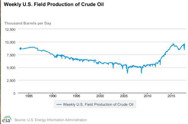 Shale Producers Propel U S  Oil Production to New Record Level