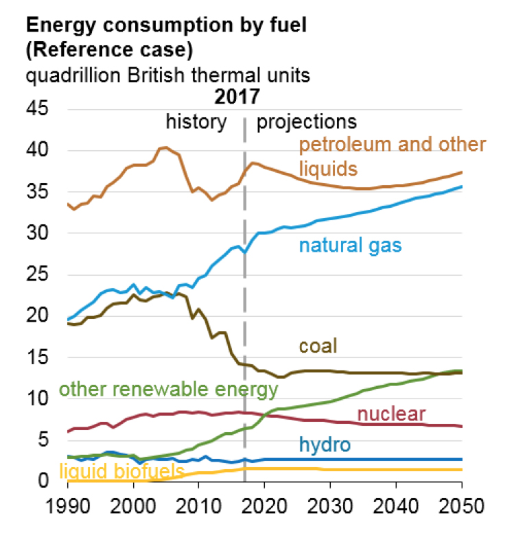 EIA's Annual Energy Outlook Forecasts Continuing Growth for