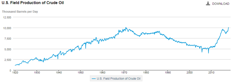 U S  Breaks All-Time Monthly Oil Production Record in January