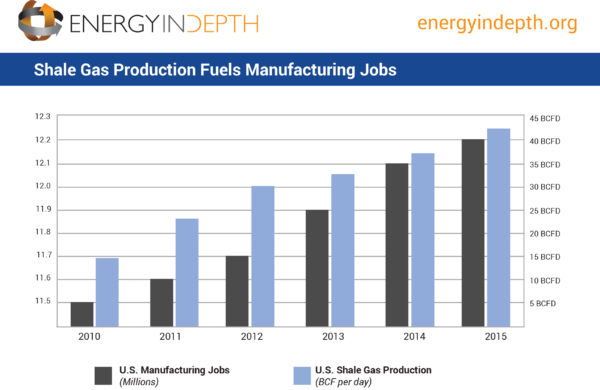 U S Natural Gas Industry Booming