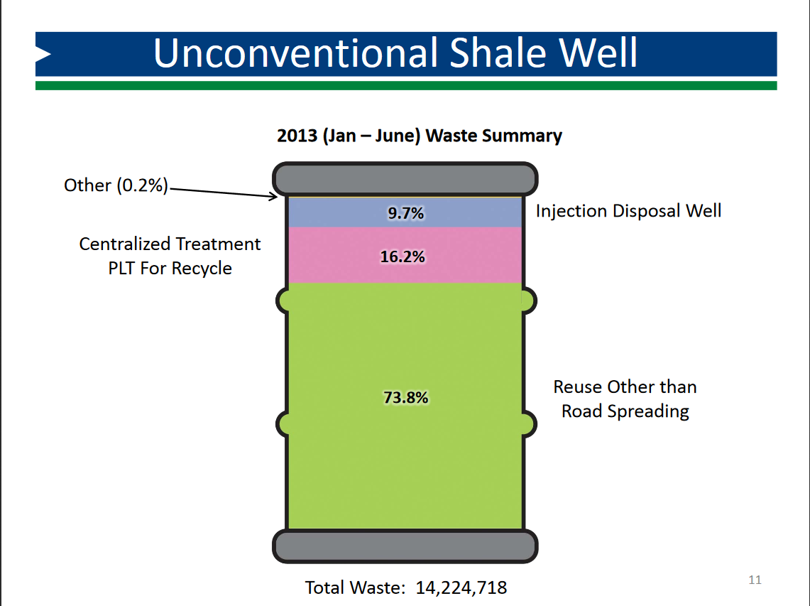 Marcellus shale operators ahead of the game on produced for Environmental management bureau region 13
