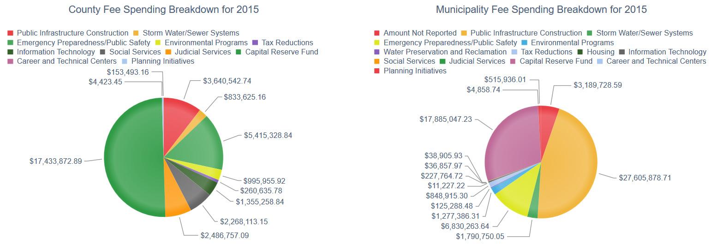 ImpactFee2015-spending.jpg