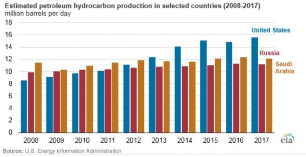 EIA: United States World's Top Hydrocarbon Producer For Sixth Straight Year