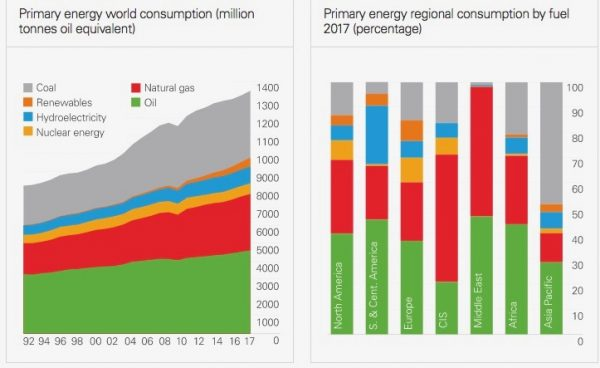 BP Global Energy Mix e1528939559184