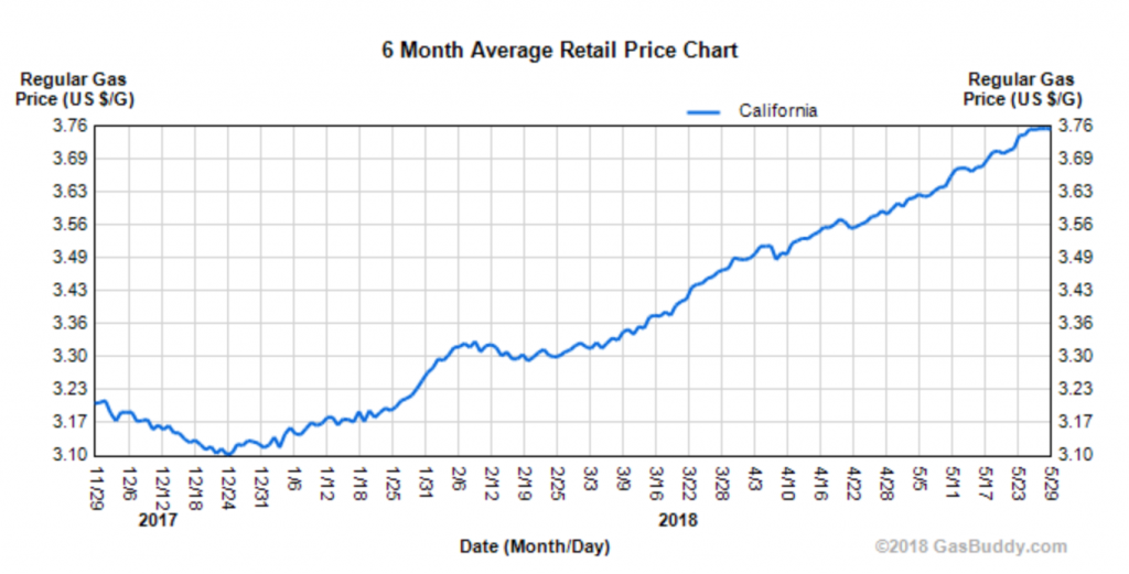 Is 'Big Oil' to blame for California's gas prices? Not so fast