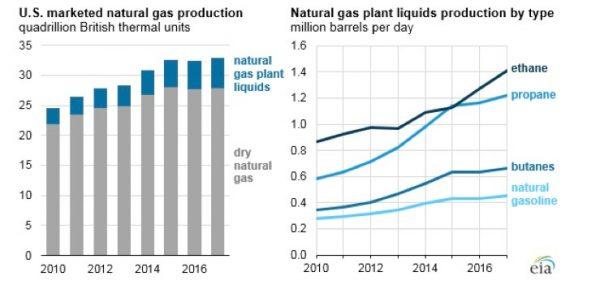 Appalachian Basin Driving Record Natural Gas Plant Liquids Production