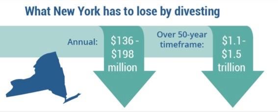 Divestment NY