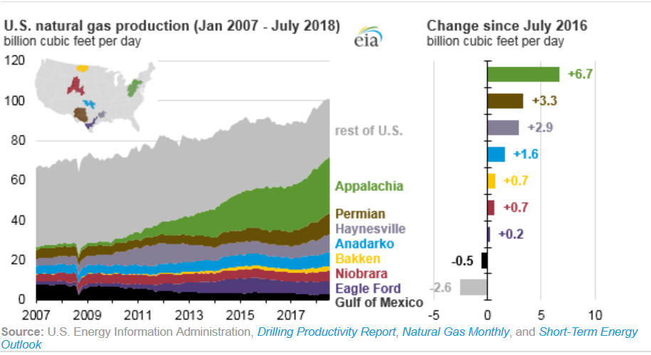 Natural Gas Monthly Eia