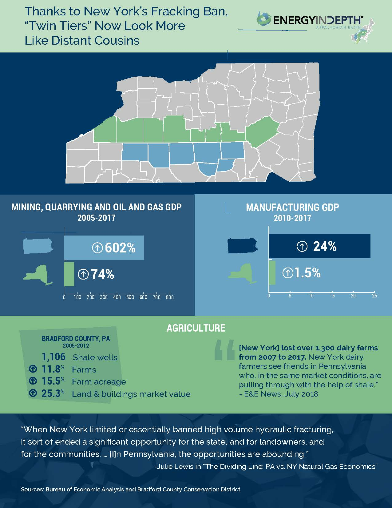 Infographic Thanks To New York S Fracking Ban Twin Tiers Now Look More Like Distant Cousins