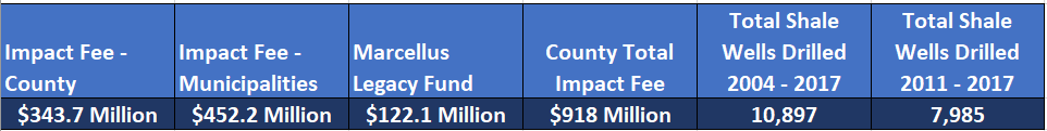 All of Pennsylvania Has Benefited from the Marcellus Shale Impact Fee