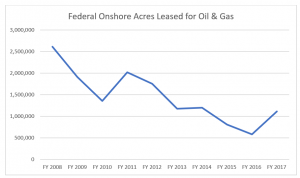 Two Charts Completely Undercut New York Times on Federal Oil and Gas Leasing