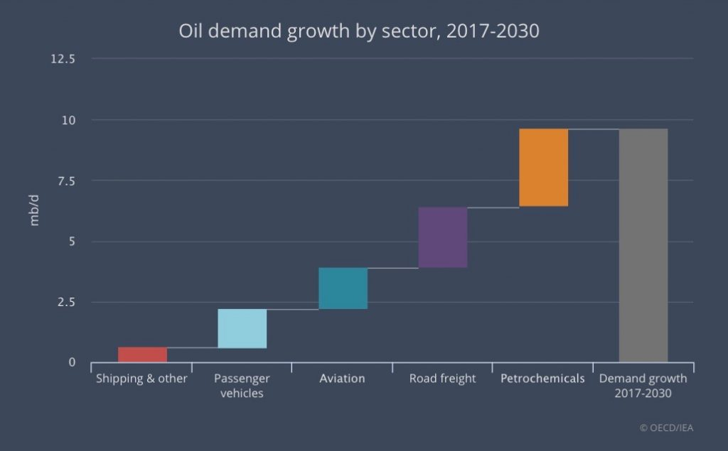 Reports: Global Oil Demand Reaches Record Levels And is