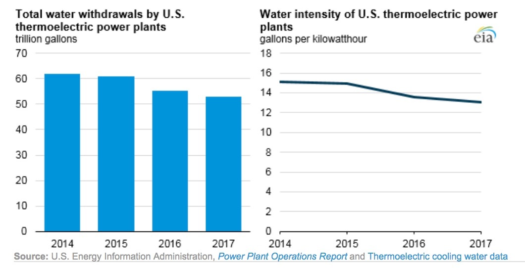 Report: America's Power Plants Using Far Less Water – Thanks