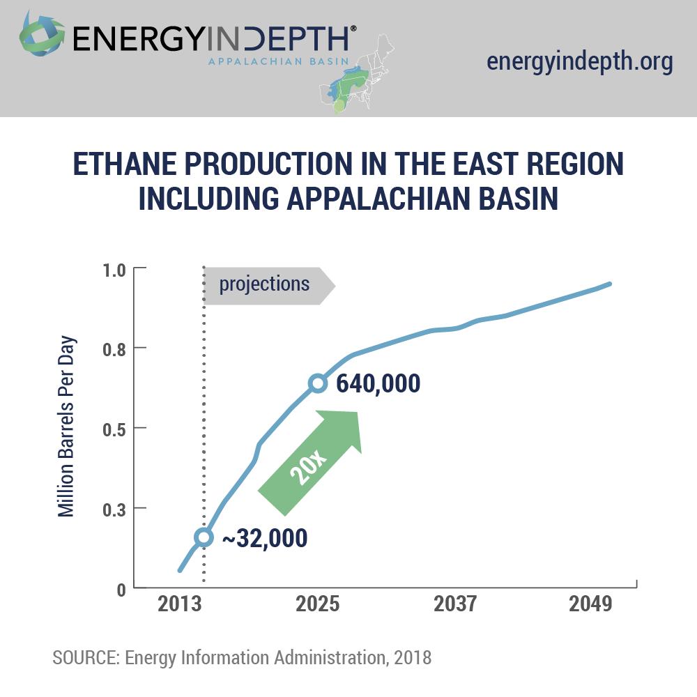 Perry, DOE Tout Appalachian Energy Hub