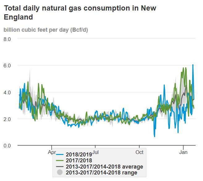 EIA's New England Energy Dashboard Puts the Region's
