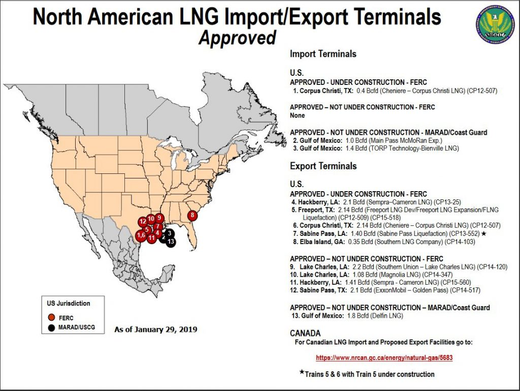 U S  Oil and Gas Exports See an Impressive Start to 2019