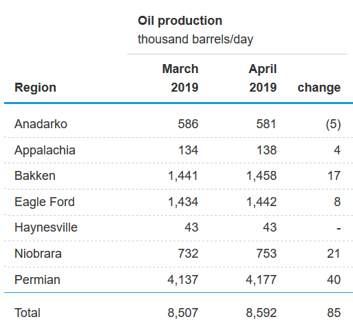 The Permian Basin Is Now the Highest Producing Oilfield in