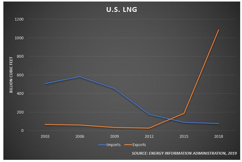 U.S. Natural Gas Exports Increase Driven by European Demand