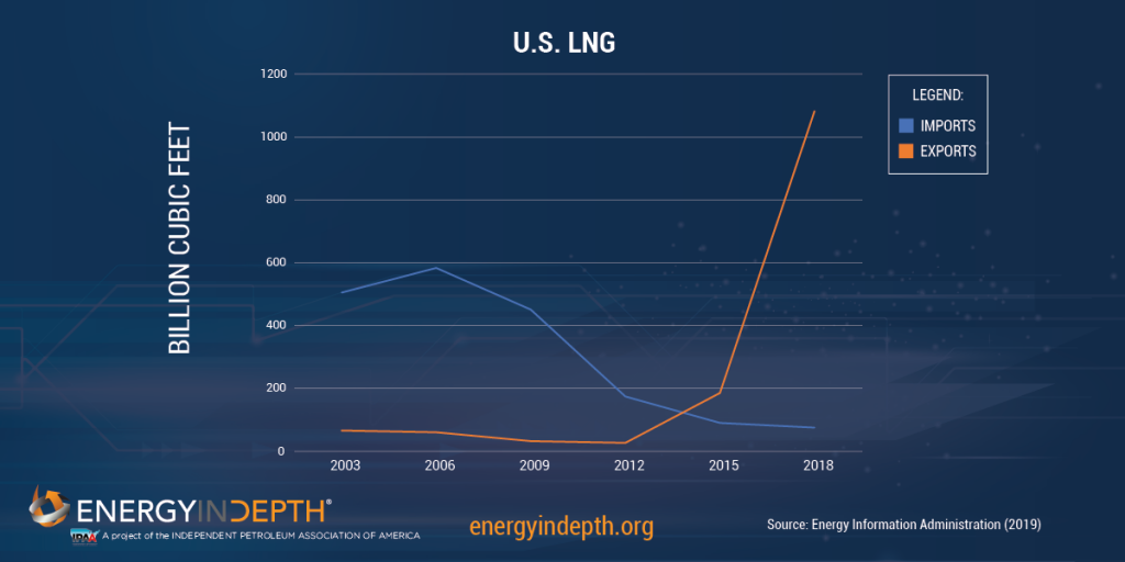 Report: Positive Outlook for North American Natural Gas Through 2030